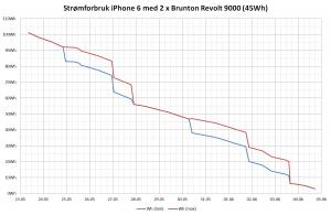 Strømforbruk iPhone 6 og 2 x Brunton Revolt9000